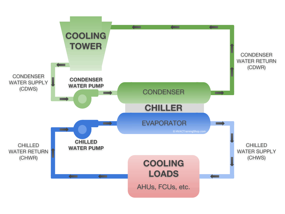 Schematic diagram of a water cooled chilled water system