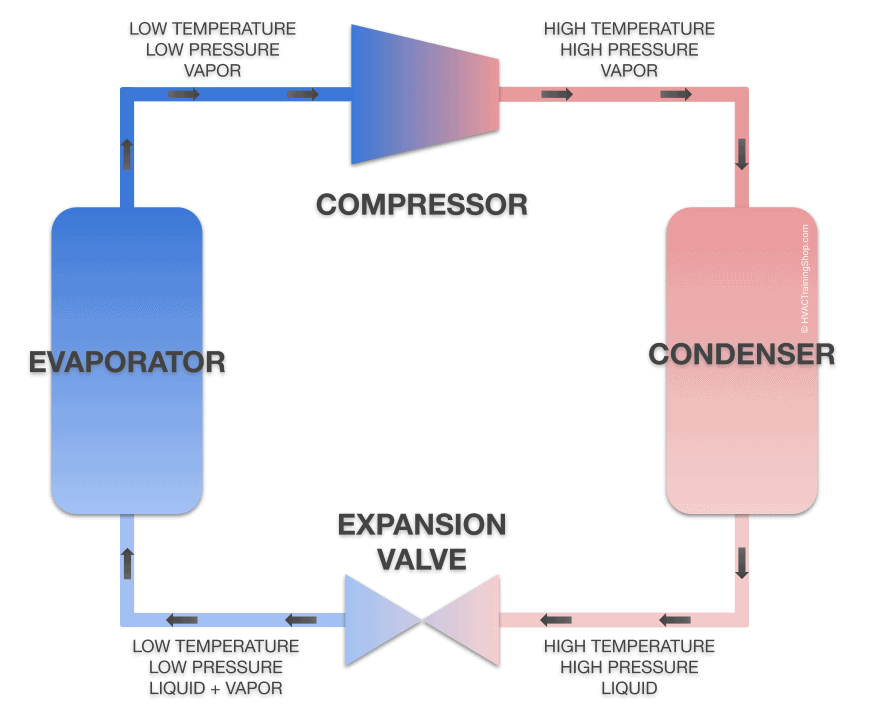 Refrigeration cycle of a chiller